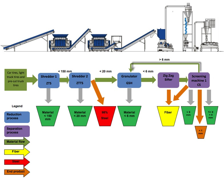 tire recycling line - Recycling Flow Chart